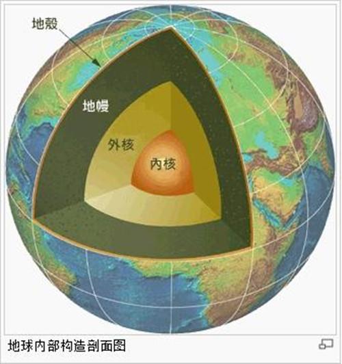 地壳,地幔结构示意图